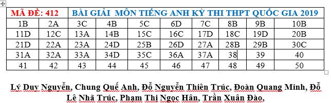 Đáp án thi môn Tiếng Anh THPT quốc gia 2019 (tất cả mã đề) - Ảnh 1.
